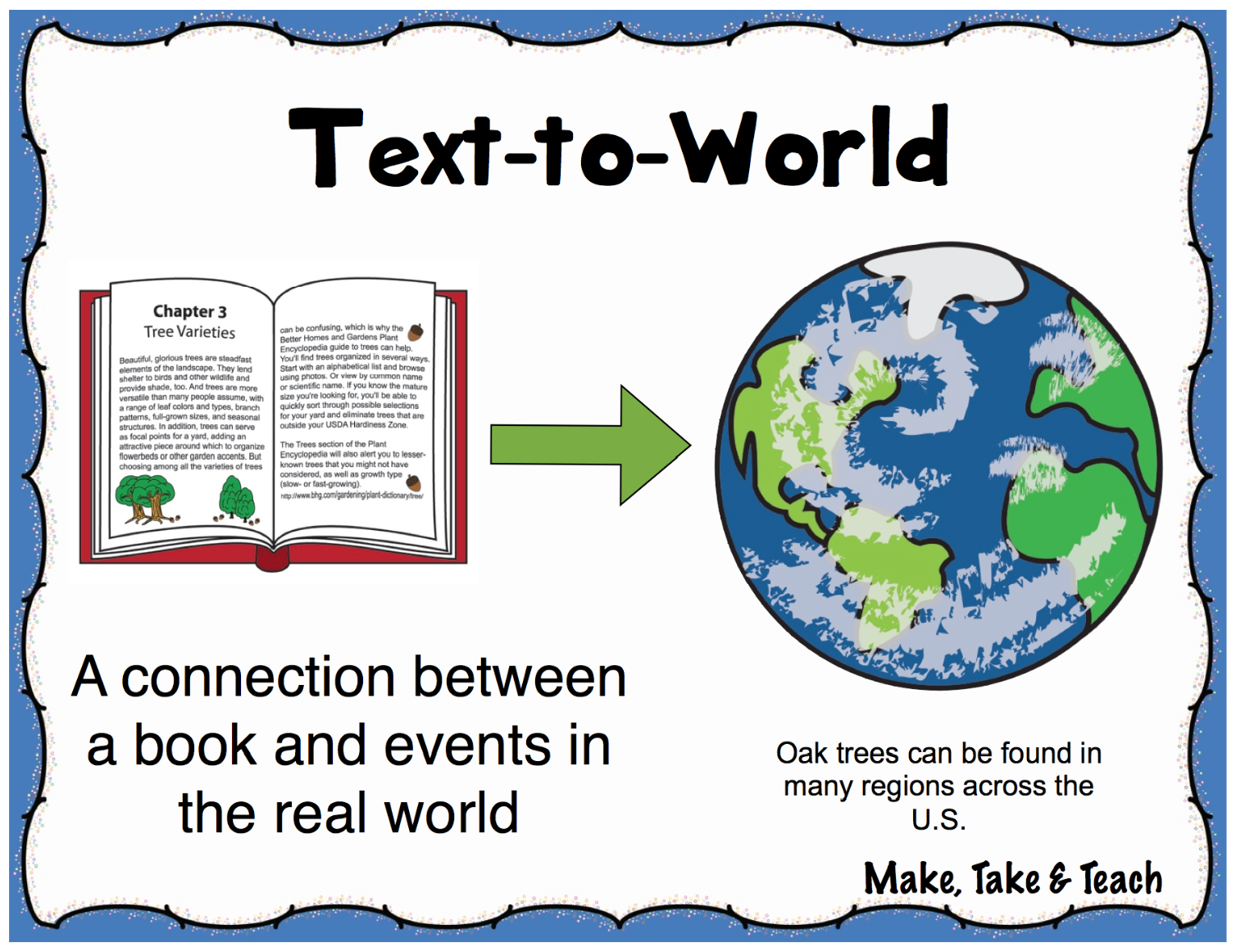 Text to World