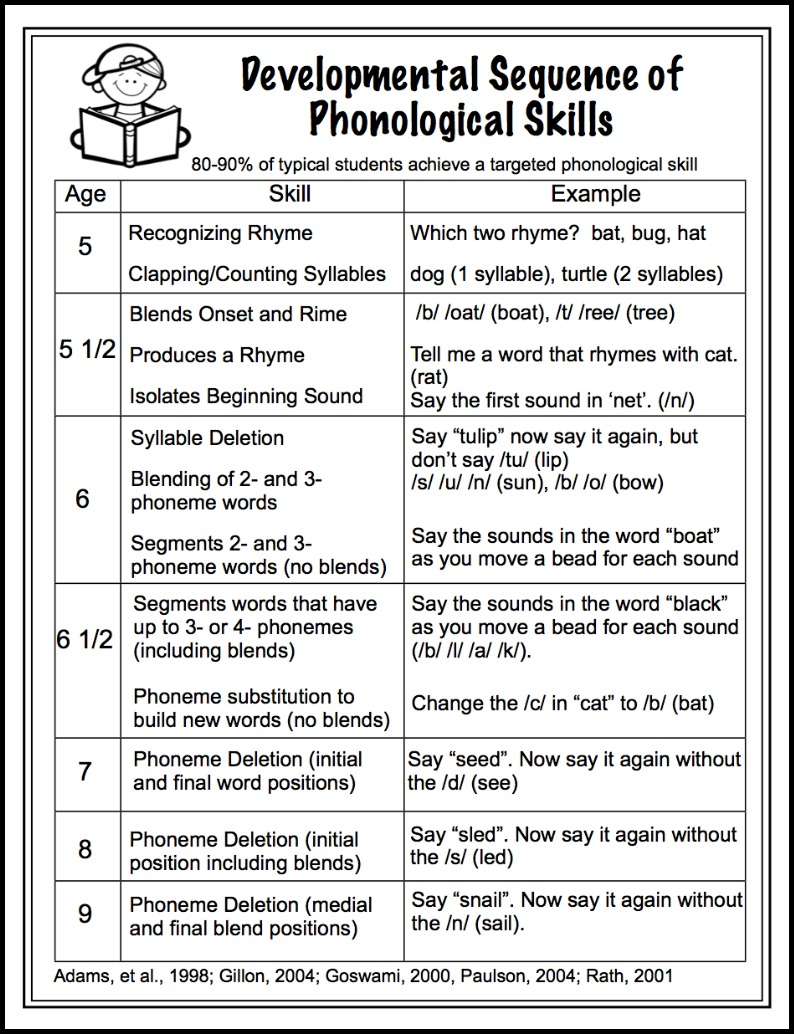 Developmental Sequence of Phonological Awareness Skills